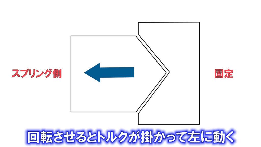 微動雲台の経度固定レバーのテーパーギアのイメージ図です。右のギアを固定させて左のギアをスプリング固定にしておくと、回転した時にある一定のトルクが掛かるとスプリングを押して左に動きます。