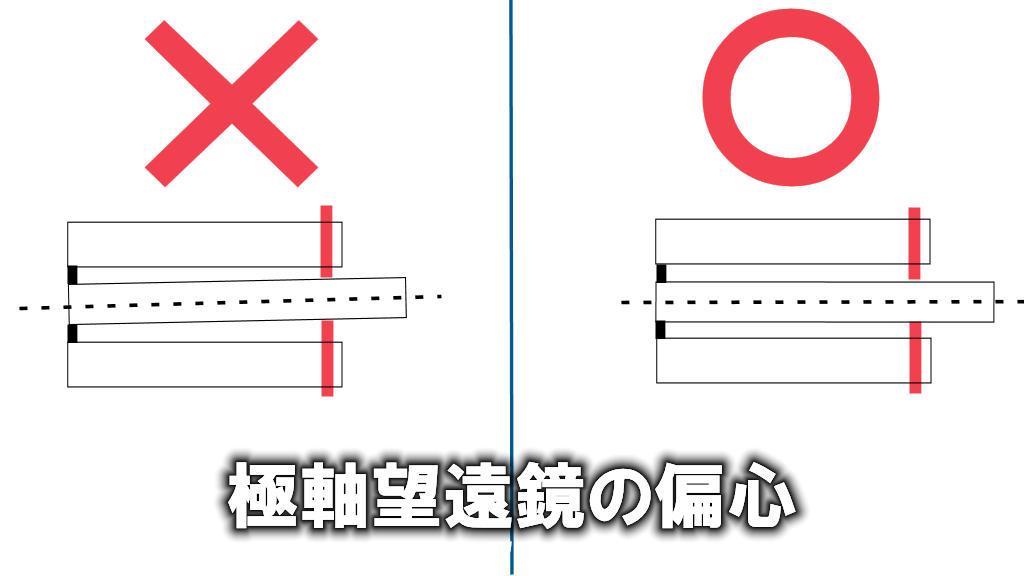 左が光軸のズレている偏心したNGの極軸望遠鏡の光軸で右が光軸の合ったイラストです。