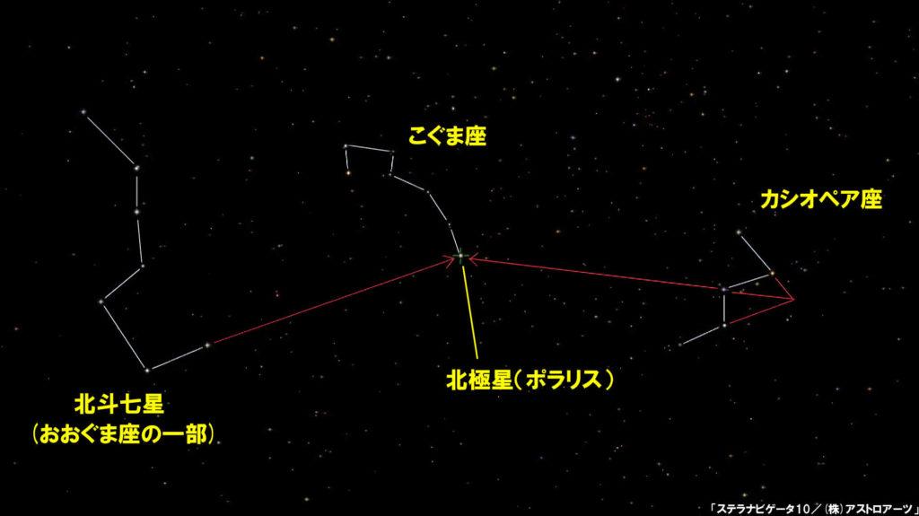 北極星の位置がわかるイラストです。左に北斗七星、中央にこぐま座のポラリス(北極星)、右にカシオペア座があります。