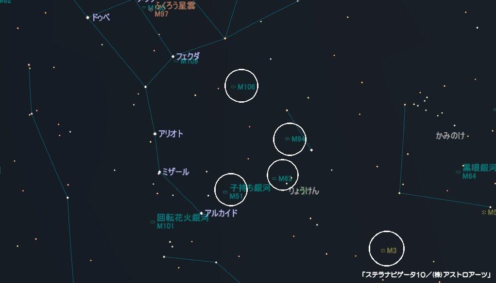 りょうけん座のメシエ天体はM3(球状星団)、M51(子持ち銀河)、M63(ひまわり銀河)、M94(銀河)、M106(銀河)などがあります。